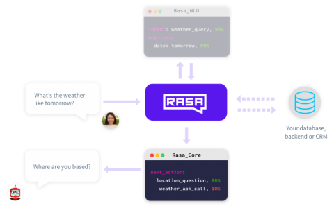 rasa_core:基于机器学习的对话引擎