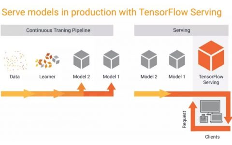 TensorFlow Serving 中的最新创新