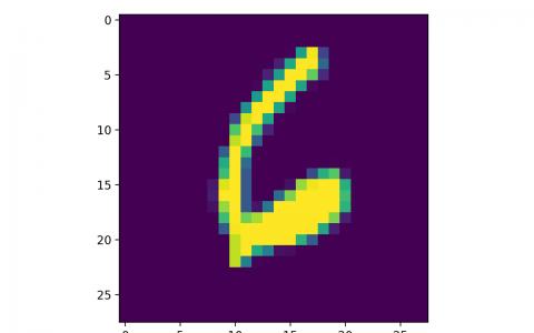卷积的发展历程,原理和基于 TensorFlow 的实现