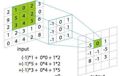 TensorFlow 一步一步实现卷积神经网络