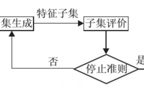 粒子群优化算法(PSO)之基于离散化的特征选择(FS)(二)
