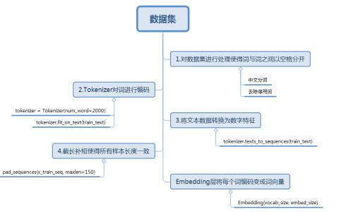 使用Keras进行深度学习:(三)使用text-CNN处理自然语言(上)
