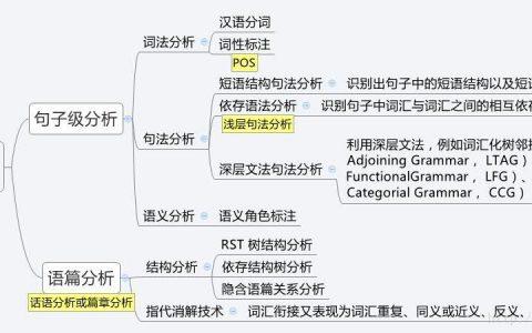 中文 NLP 词法、句法、语义、语篇综合系列