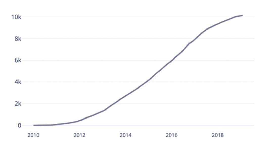 最受投资人热捧的AI领域是哪些?10000+个AI创业公司的数据分析告诉你