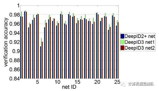 重磅 | 最新人脸检测&识别的趋势和分析(文末有福利)