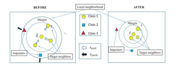 度量学习笔记(一) | Metric Learning for text categorization