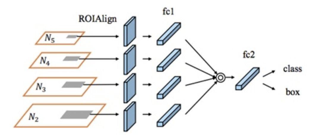 干货 | 基于深度学习的目标检测算法综述(三)