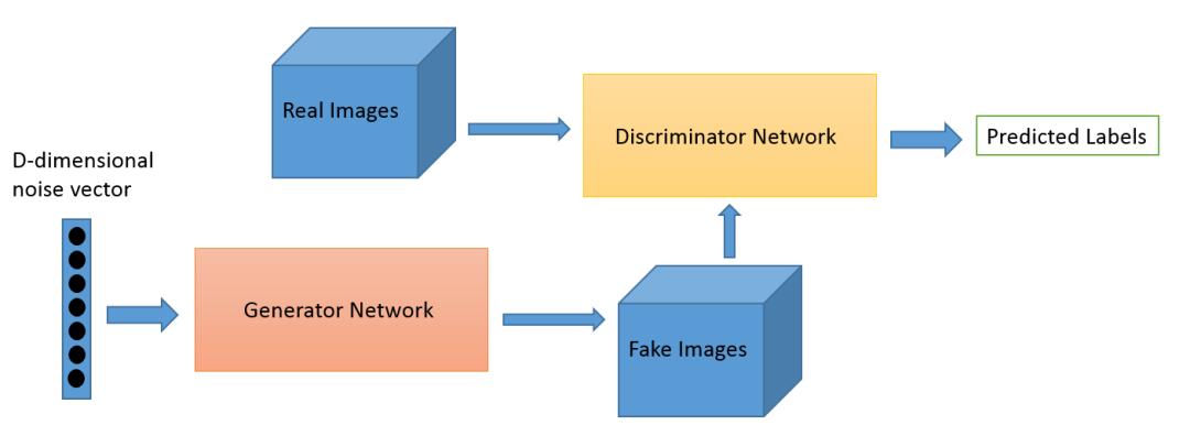 科普 | 生成对抗网络(GAN)的发展史