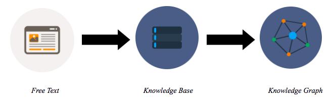 知识图谱概论(二):概念具象化描述