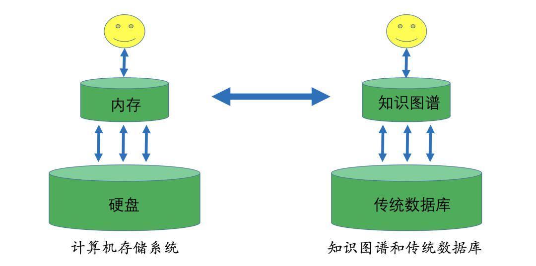 干货 | 知识图谱的技术与应用