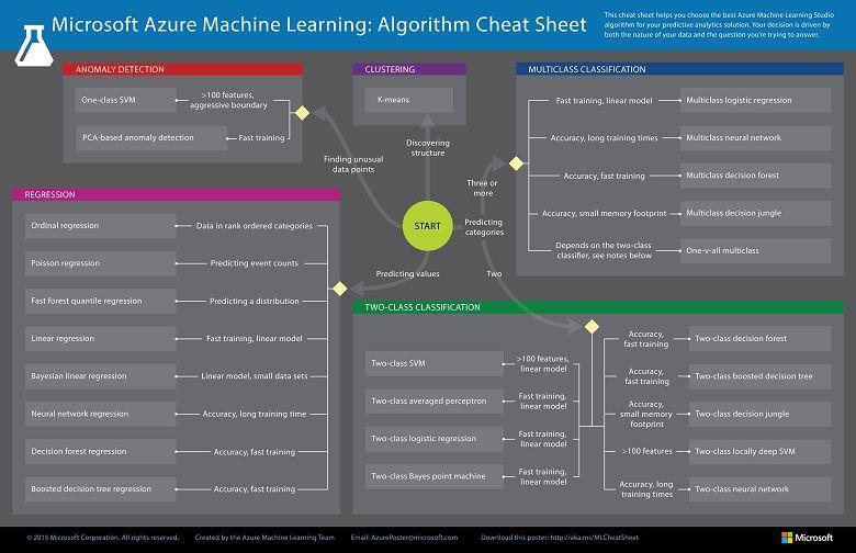 一个完整的机器学习项目在Python中的演练(三)