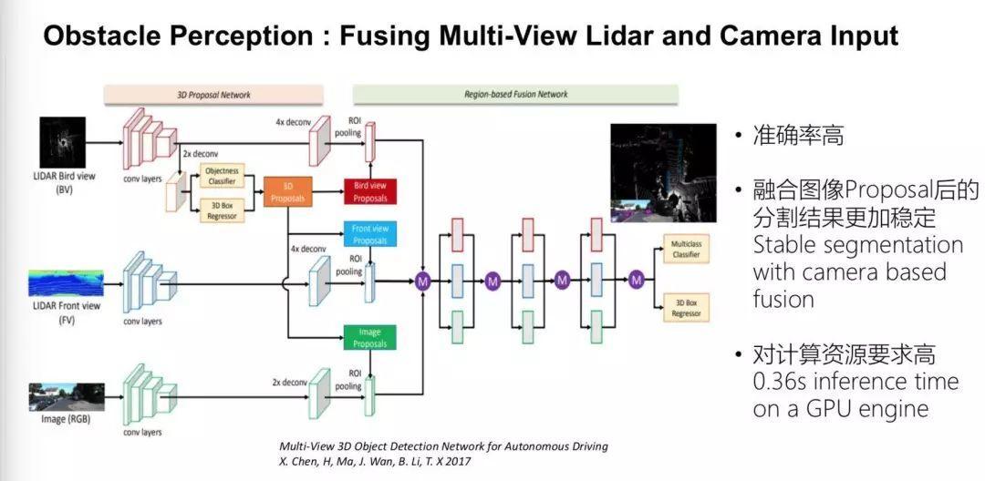 无人驾驶急需解决:规划控制和传感器价格高两大问题(附Apollo算法)