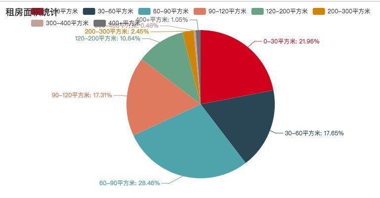 爬取两万多租房数据,告诉你广州房租现状(4)