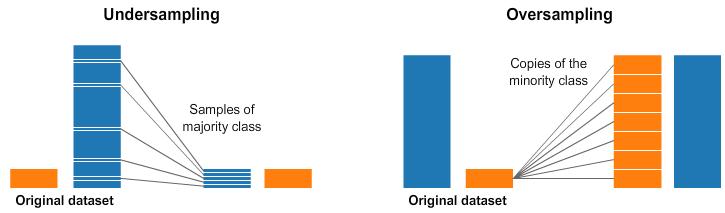 干货 | 深度学习中不均衡数据集的处理