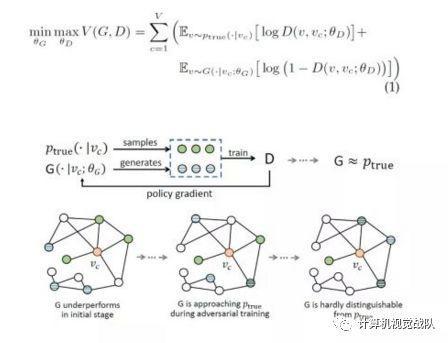 GAN在网络特征学习中的一些应用