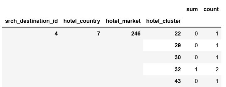 一文带你搭建简单的酒店推荐系统(附代码演练)