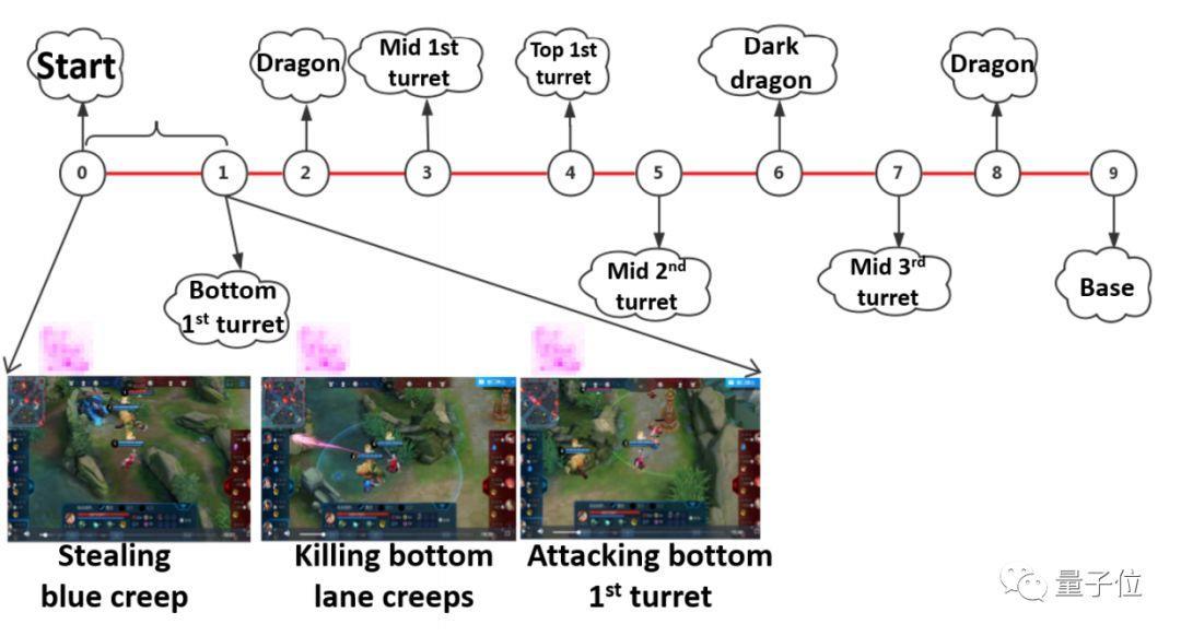腾讯王者荣耀AI论文首次曝光:五AI王者局开黑与人类战队打成平手