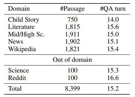 微软创CoQA挑战新纪录,最接近人类水平的NLP系统诞生