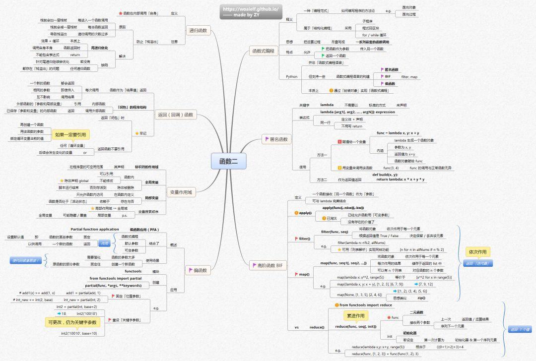 快速学习 Python 的全套 14 张思维导图(附高清版下载)