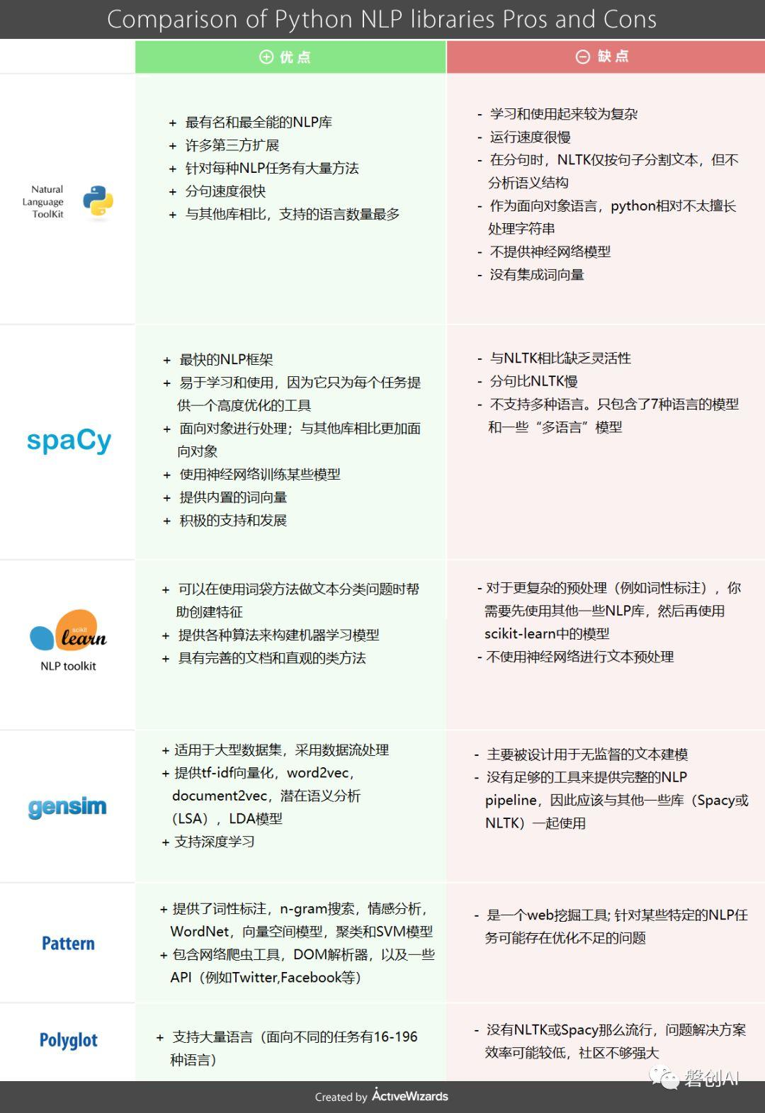 Python NLP库top6的介绍和比较