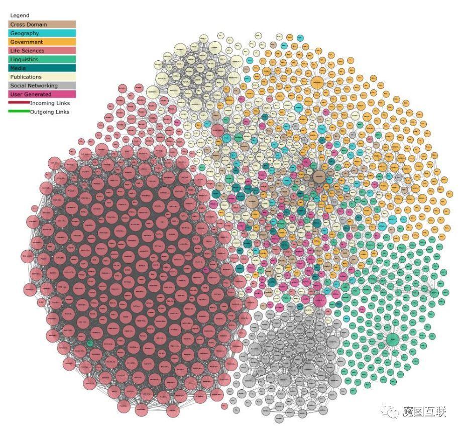 领域综述 | 知识图谱概论(一)
