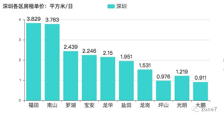 用Python告诉你深圳房租有多高
