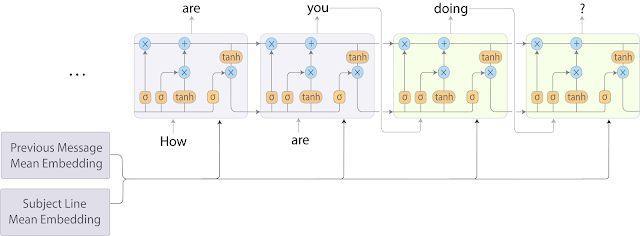 基于机器学习的「智能撰写」让你的 Gmail 如开挂一般好用