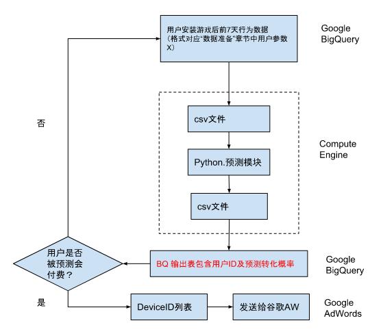 Google内部案例分享 | 我们是如何构建定制化TensorFlow预测系统的?