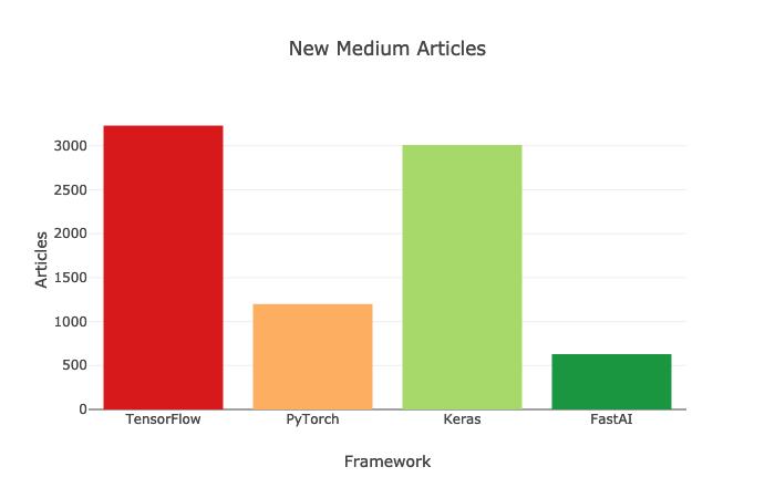 最新TensorFlow能碾压PyTorch?两大深度学习框架最全比拼