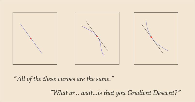 深度学习优化算法入门:二、动量、RMSProp、Adam