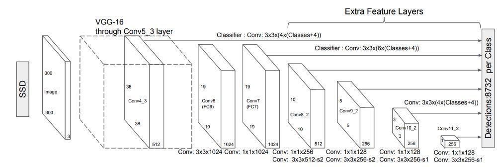 实时目标检测之SSD(单步多框检测)