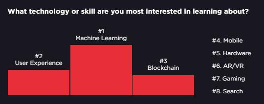 Python与PHP的对决:谁是工程师最喜欢和最讨厌的语言?
