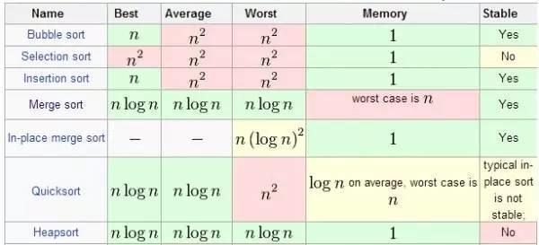 主宰这个世界的10大算法,来了解一下