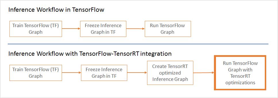 TensorRT 与 TensorFlow 1.7 集成