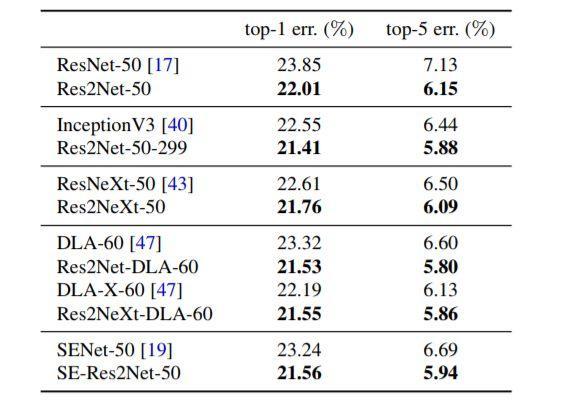 超越ResNet:南开提出Res2Net,不增计算负载,性能全面升级!