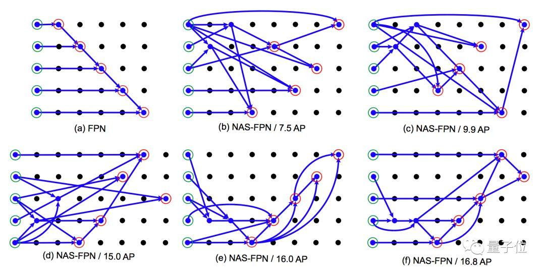 超越Mask-RCNN:谷歌大脑的AI,自己写了个目标检测AI