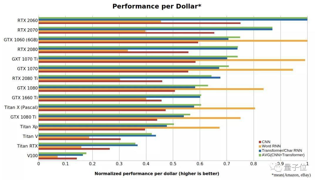 深度学习GPU最全对比,到底谁才是性价比之王? | 选购指南