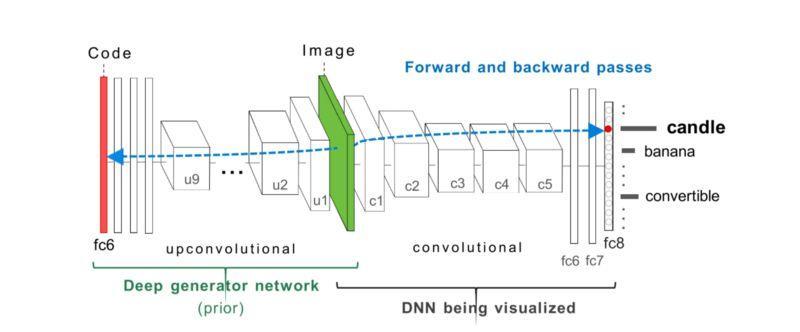 DL|CNN可视化研究综述(一)