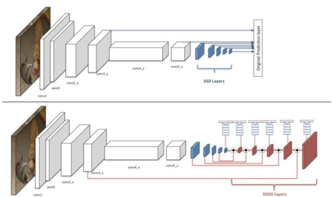 干货 | 基于深度学习的目标检测算法综述(一)