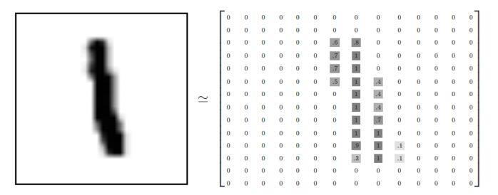 入门 | Tensorflow实战讲解神经网络搭建详细过程