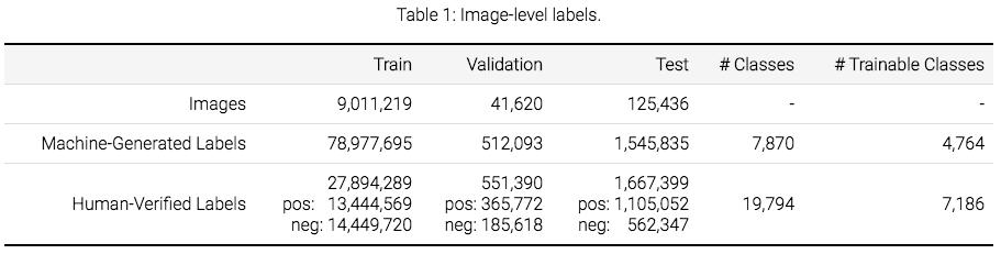 谷歌发布迄今最大注释图像数据集,190万图像目标检测挑战赛启动