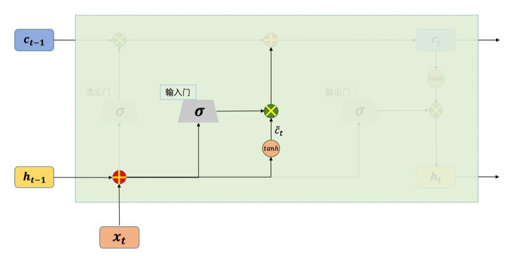 十 | 门控循环神经网络LSTM与GRU(附python演练)