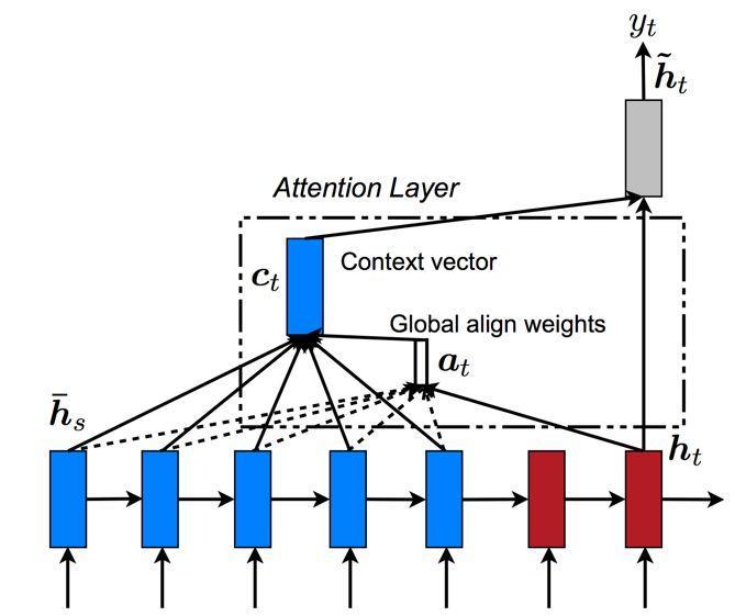 基于attention的seq2seq机器翻译实践详解