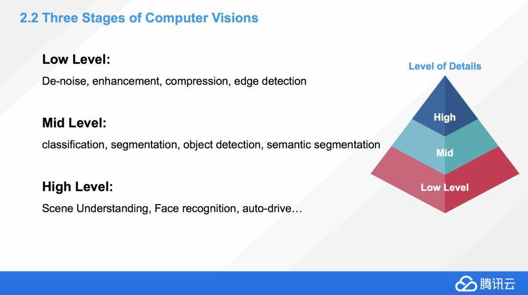 从零到一学习计算机视觉:朋友圈爆款背后的计算机视觉技术与应用 | 公开课笔记