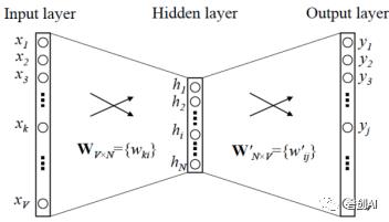 【干货】词向量之DNN模型