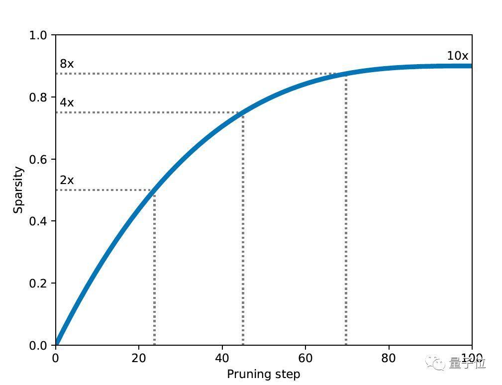 TensorFlow官方发布剪枝优化工具:参数减少80%,精度几乎不变