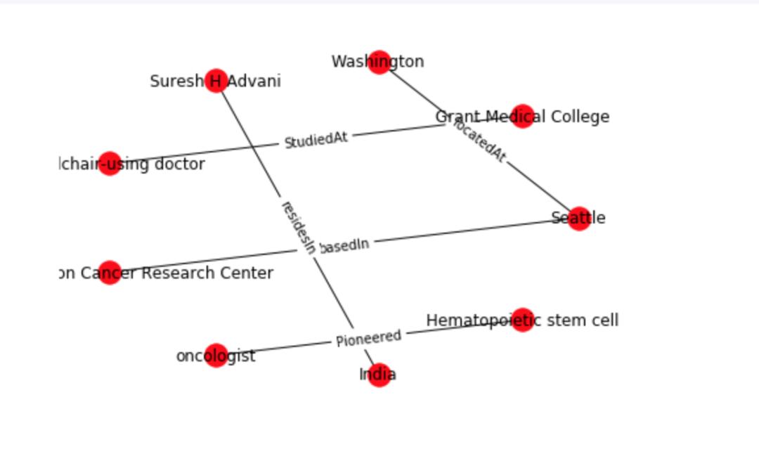 使用特定领域的文档构建知识图谱 | 教程