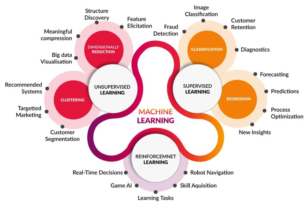 知识图谱与机器学习 | KG入门 -- Part1 Data Fabric