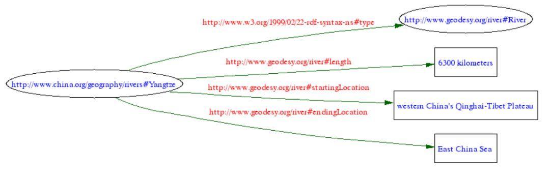知识图谱里的知识表示:RDF