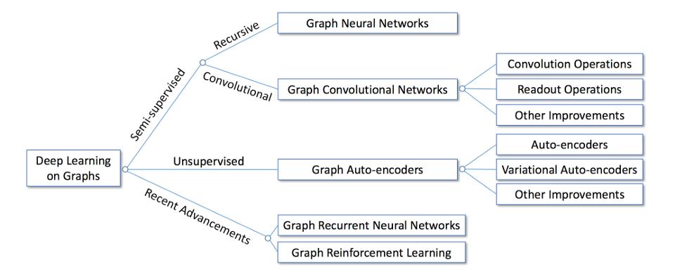知识图谱与机器学习 | KG入门 -- Part1-b 图深度学习